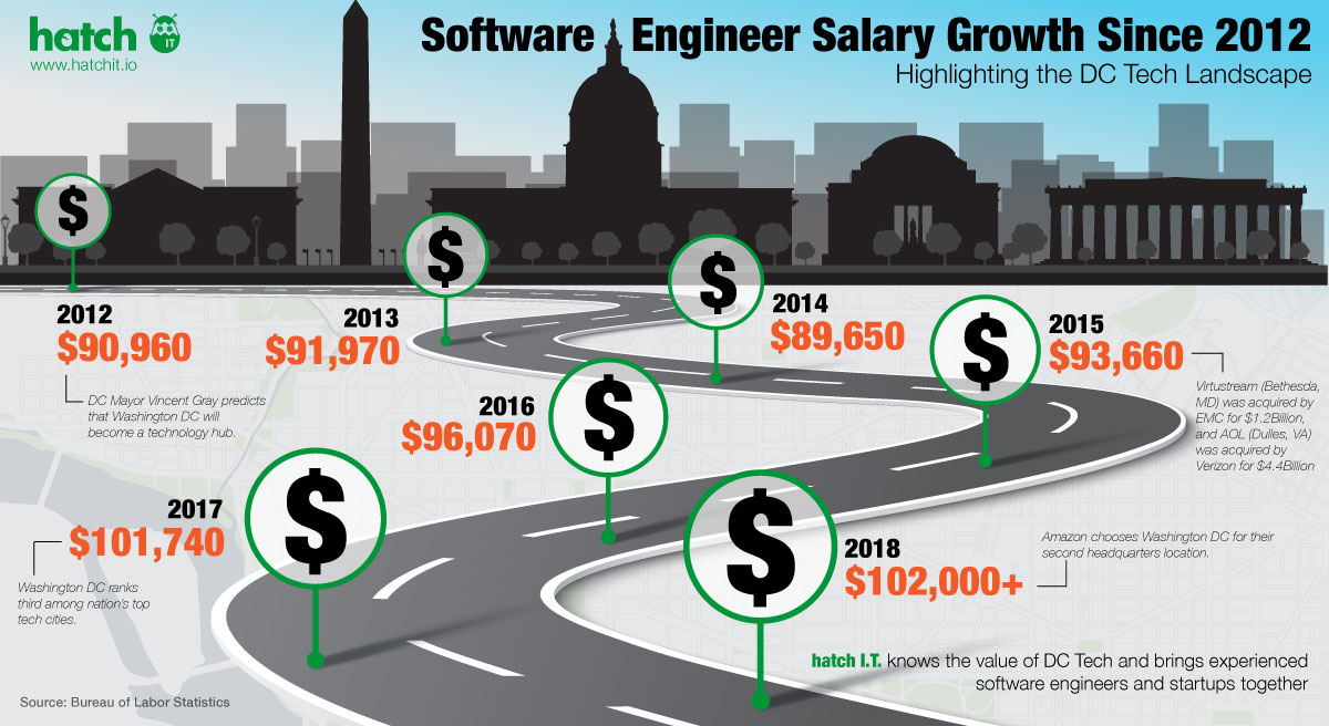 DC Tech Salary Growth